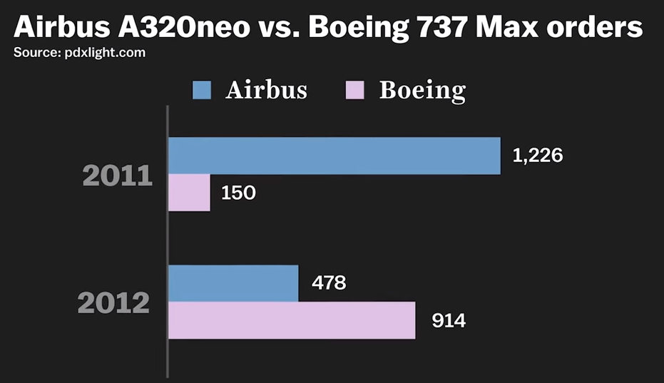 Boeing 737 Max vs. Airbus A320 néo orders