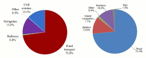 CO2 emissions of transport