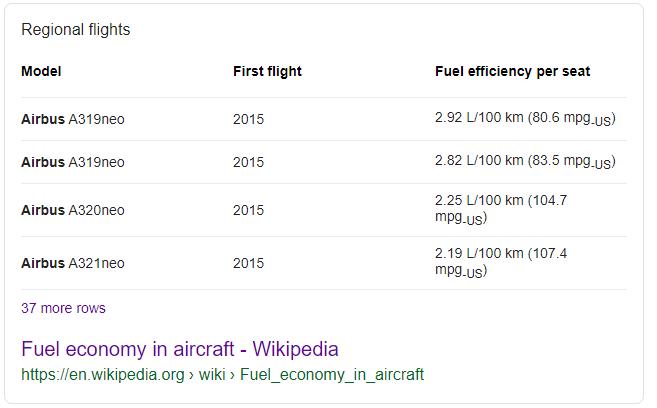 Airbus A320 fuel consumption