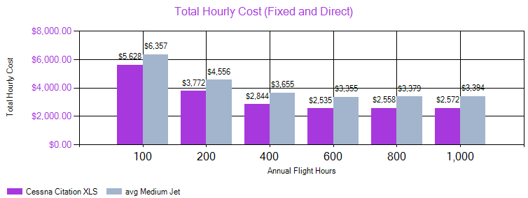 Cessna Citation XLS-hourly cost