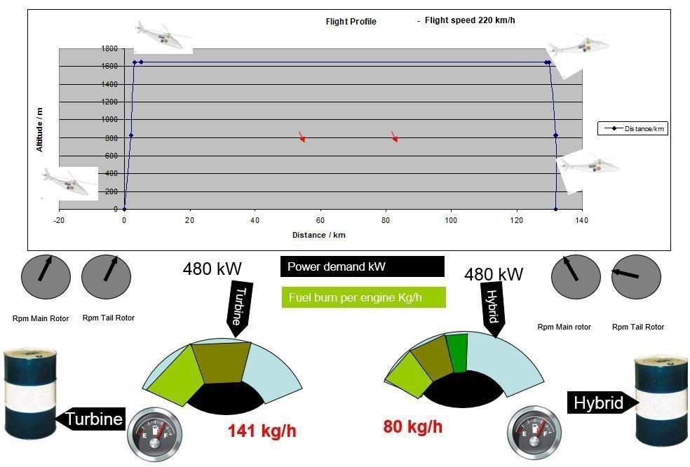 Comparison of fuel consumption per hour between a jet and Cassio - photo courtesy VoltAero