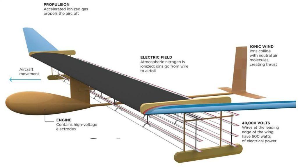 MIT plasma prototype