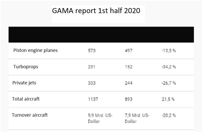 GAMA report