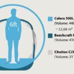Otto Celera 500L - cabin volume