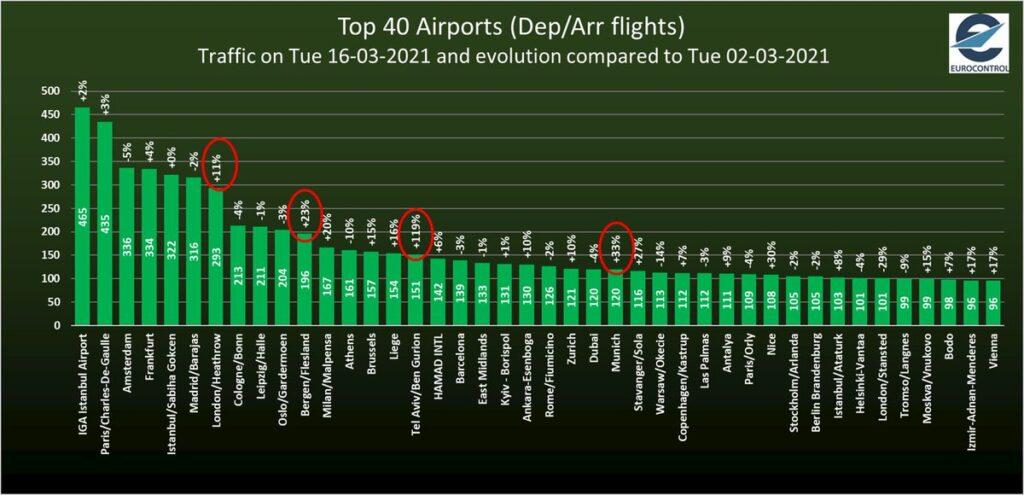 Increase in air traffic 2021