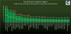 air trafic increase