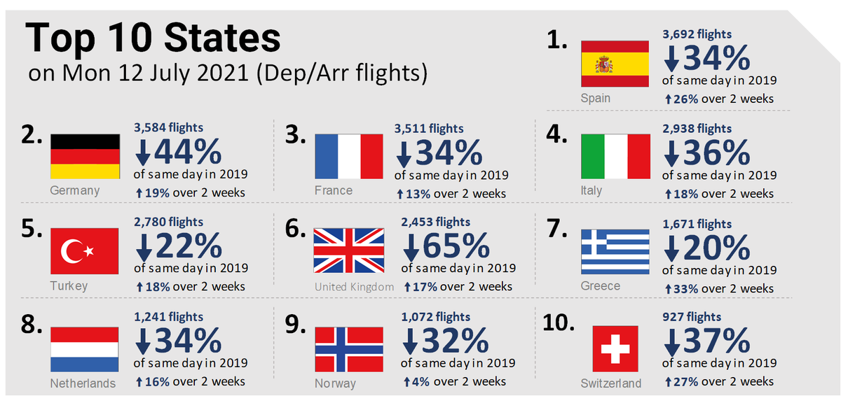 Air traffic in Europe le 07-12-2021